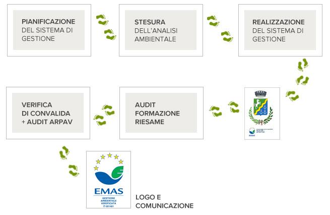 diagramma delle fasi della certificazione EMAS